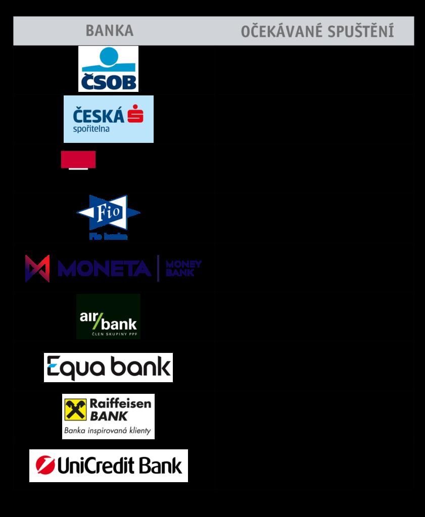 ČSOB a Česká spořitelna v provozu. KB ověřovací provoz. Fio banka, Moneta a air bank Q1 2021. Equa, Raiffeisen a UniCredit Q2 2021.